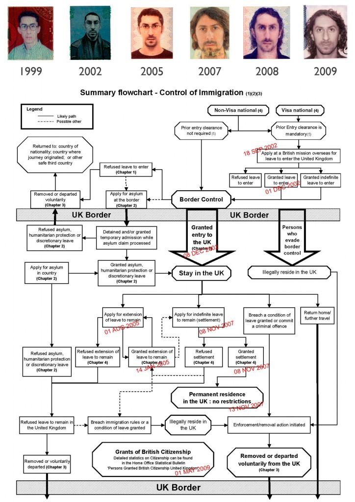 The bureaucratic journey.